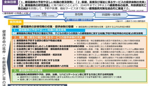 国の「循環器対策推進計画」閣議決定